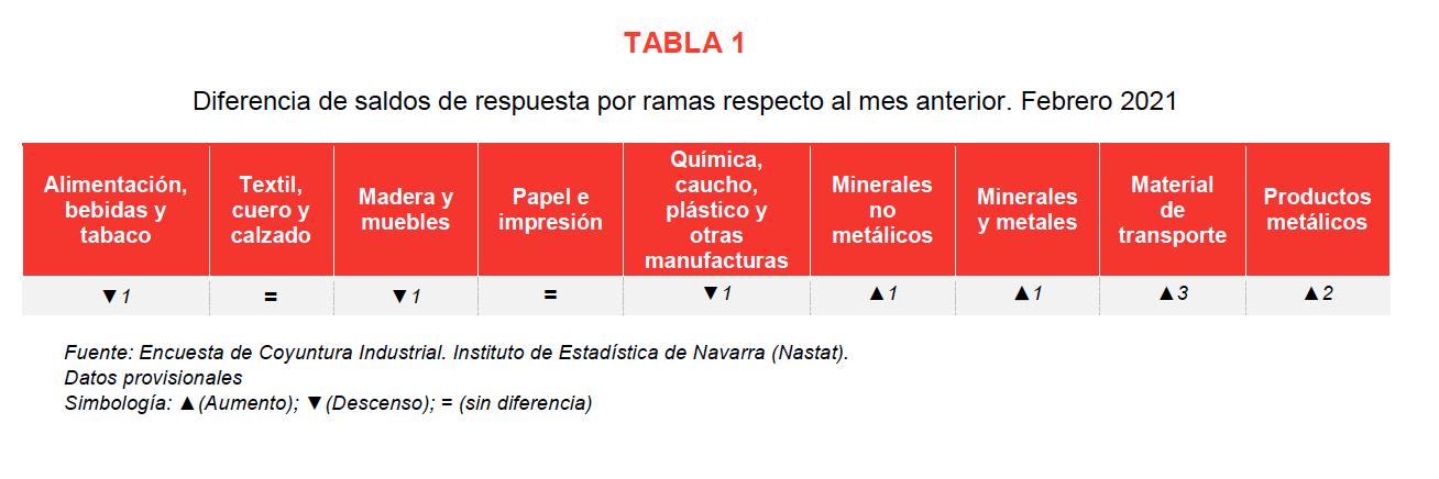 La confianza empresarial sobre la actividad industrial de Navarra refleja opiniones mas optimistas en febrero 2