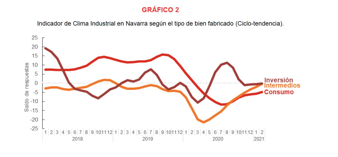 La confianza empresarial sobre la actividad industrial de Navarra refleja opiniones mas optimistas en febrero 3