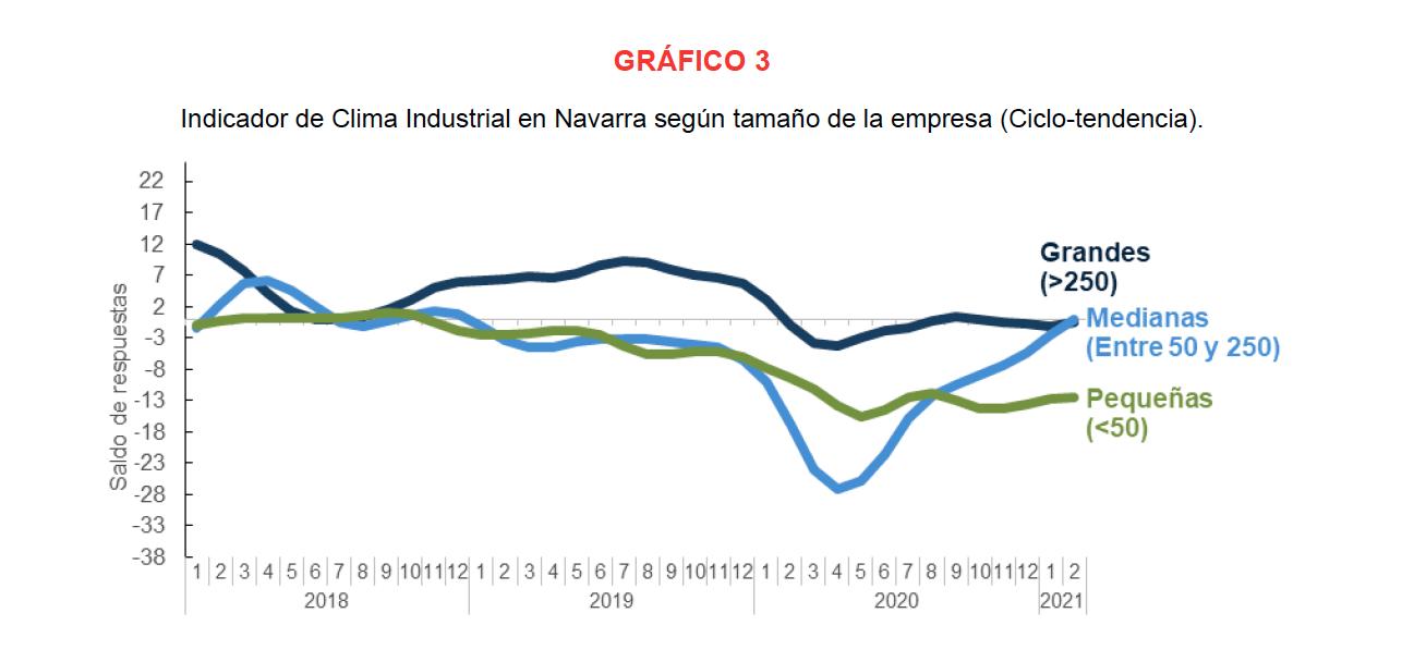 La confianza empresarial sobre la actividad industrial de Navarra refleja opiniones mas optimistas en febrero 4