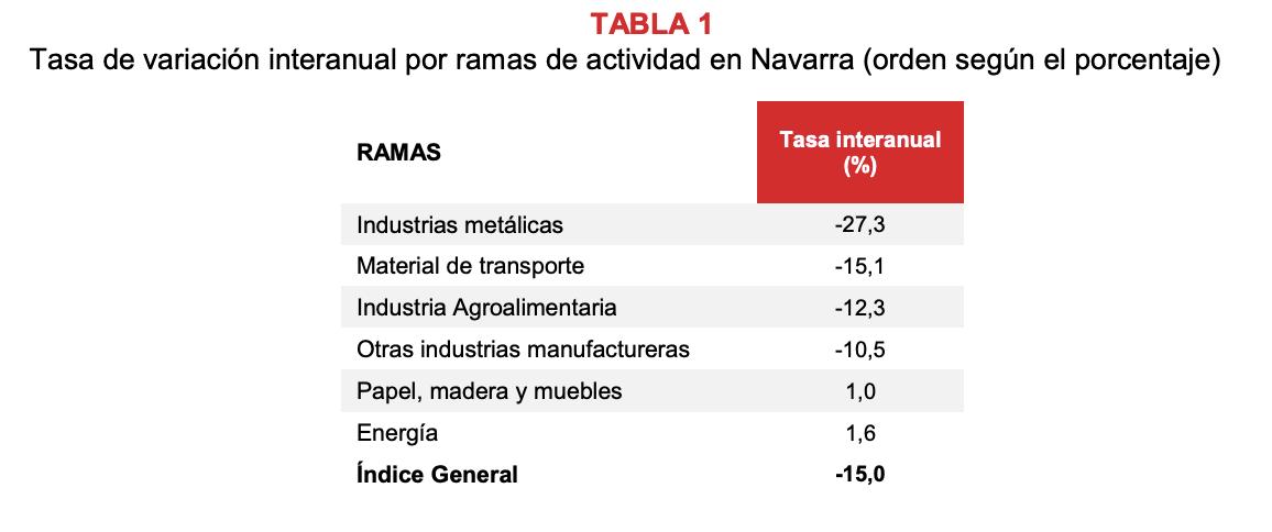 La produccion industrial de Navarra desciende el 15% en enero respecto al mismo mes de 2020 2