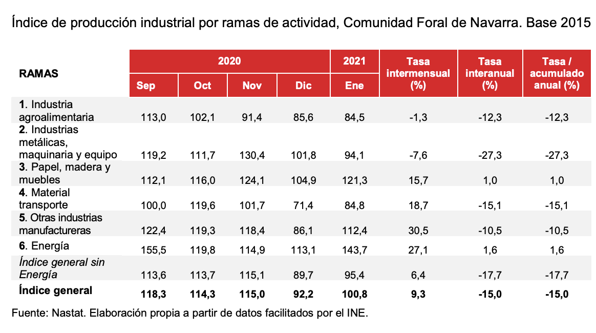 La produccion industrial de Navarra desciende el 15% en enero respecto al mismo mes de 2020 3