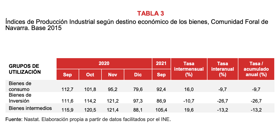 La produccion industrial de Navarra desciende el 15% en enero respecto al mismo mes de 2020 4