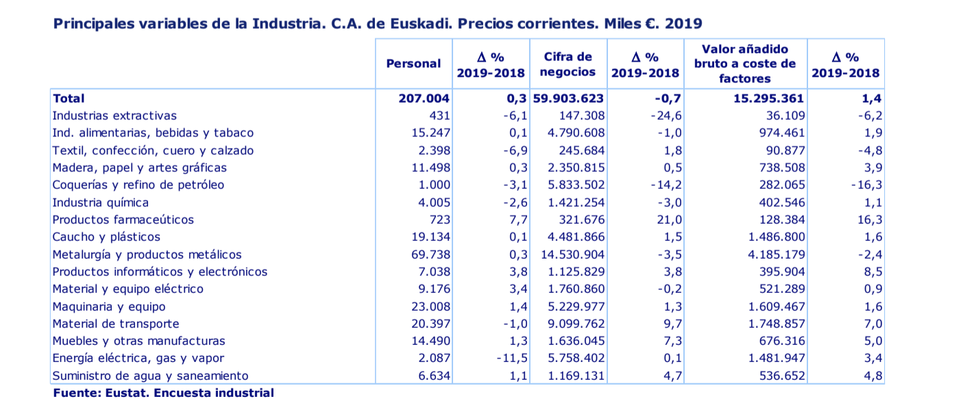 Crece el protagonismo de los productos de nivel tecnologico medio y alto en la industria de Euskadi, el 32% de las ventas en 2019 1