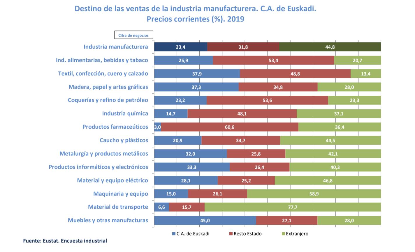 Crece el protagonismo de los productos de nivel tecnologico medio y alto en la industria de Euskadi, el 32% de las ventas en 2019 2