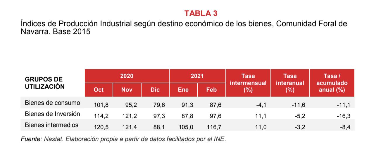 La produccion industrial de Navarra desciende el 4,6% en febrero respecto al mismo mes del año anterior 4