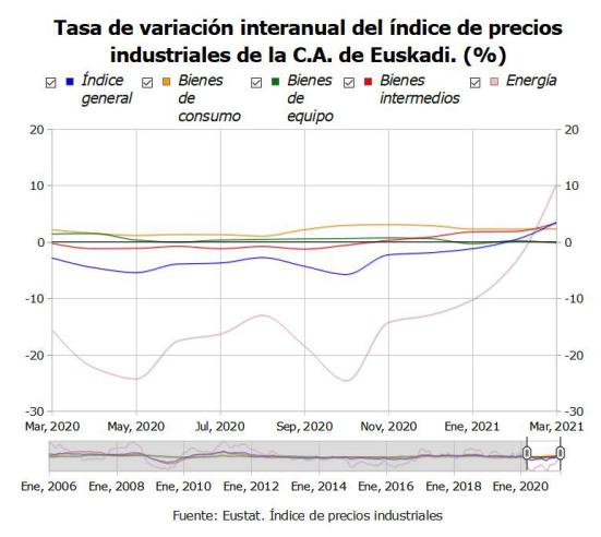 Los precios industriales de Euskadi suben un 1,1% en marzo de 2021 en relacion al mes anterior 1