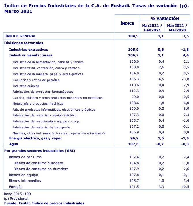 Los precios industriales de Euskadi suben un 1,1% en marzo de 2021 en relacion al mes anterior 2