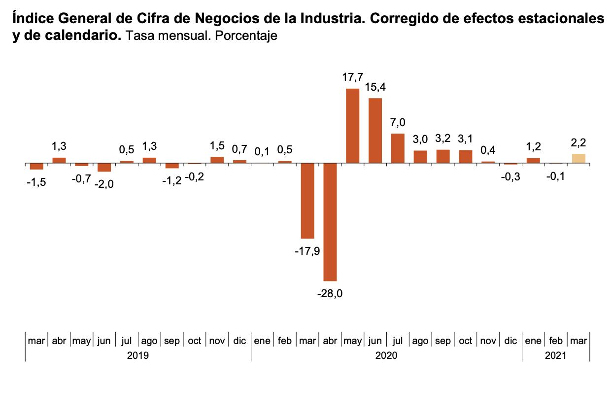 La variacion mensual del Indice General de Cifras de Negocios en la Industria es del 2,2% 1