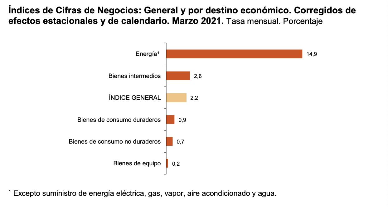 La variacion mensual del Indice General de Cifras de Negocios en la Industria es del 2,2% 2