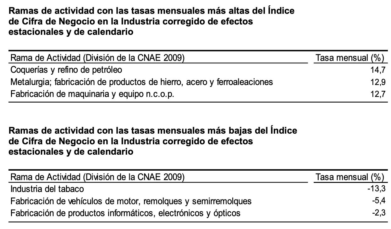 La variacion mensual del Indice General de Cifras de Negocios en la Industria es del 2,2% 3