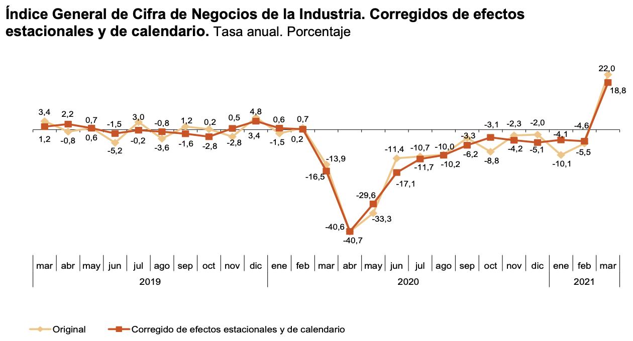 La variacion mensual del Indice General de Cifras de Negocios en la Industria es del 2,2% 4