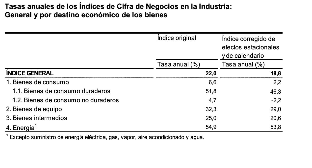 La variacion mensual del Indice General de Cifras de Negocios en la Industria es del 2,2% 5