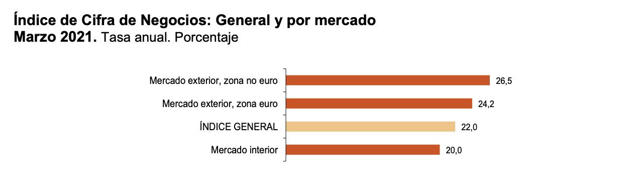 La variacion mensual del Indice General de Cifras de Negocios en la Industria es del 2,2% 6