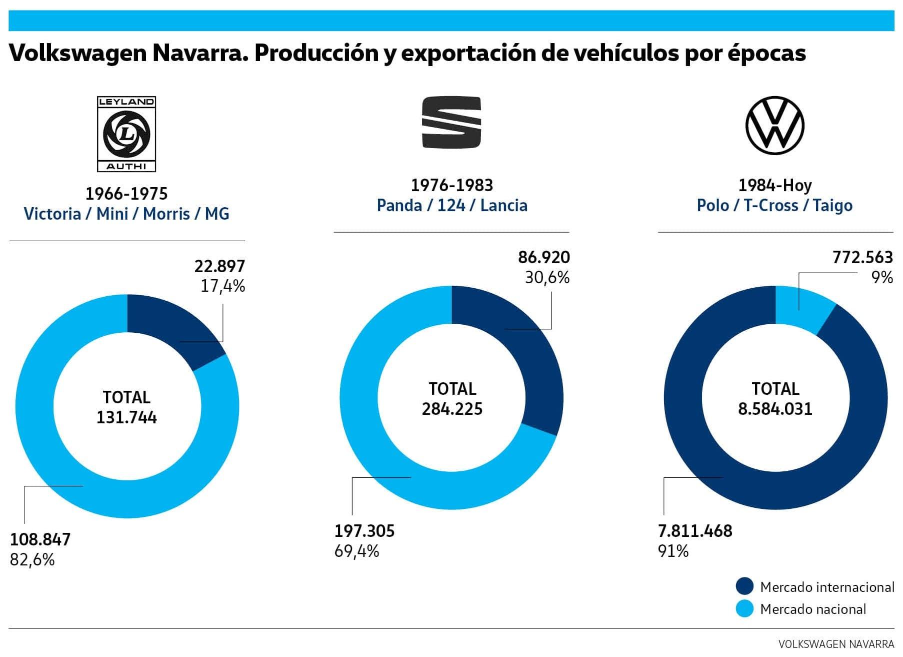 Volkswagen Navarra fabrica su coche 9 millones 1