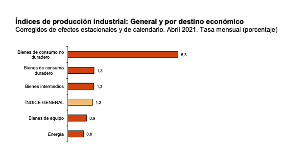 Producción industrial en Navarra y País Vasco - índices de producción industrial
