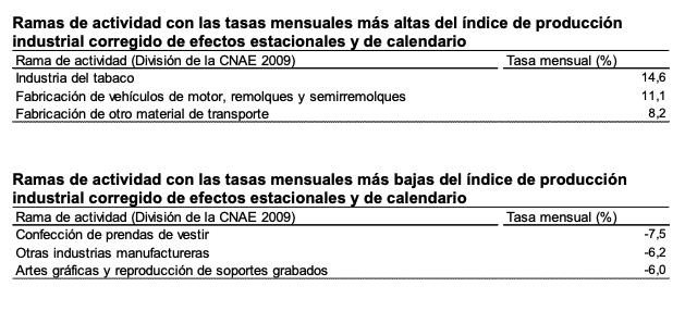 Producción industrial en Navarra y País Vasco - tasas mensuales más altas y bajas