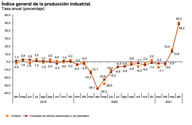 Producción industrial en Navarra y País Vasco - índice general