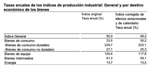 Producción industrial en Navarra y País Vasco - índices