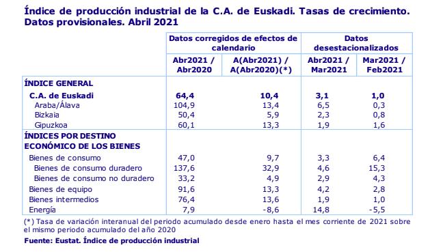 La actividad industrial de Euskadi se recupera un 64,4% en abril de 2021 2