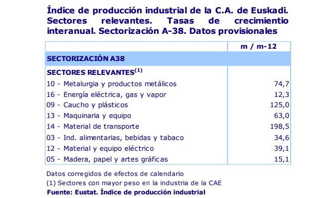 La actividad industrial de Euskadi se recupera un 64,4% en abril de 2021 3