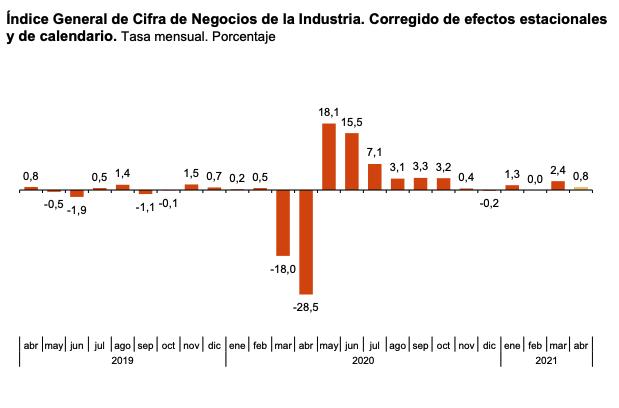 La variacion mensual del Indice General de Cifras de Negocios en la Industria es del 0,8% si se eliminan los efectos estacionales y de calendario 1