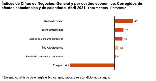 La variacion mensual del Indice General de Cifras de Negocios en la Industria es del 0,8% si se eliminan los efectos estacionales y de calendario 2