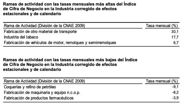La variacion mensual del Indice General de Cifras de Negocios en la Industria es del 0,8% si se eliminan los efectos estacionales y de calendario 3