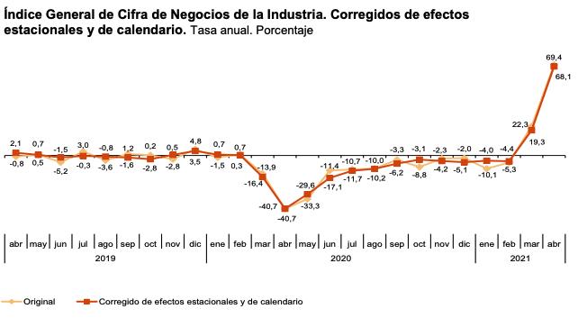 La variacion mensual del Indice General de Cifras de Negocios en la Industria es del 0,8% si se eliminan los efectos estacionales y de calendario 4