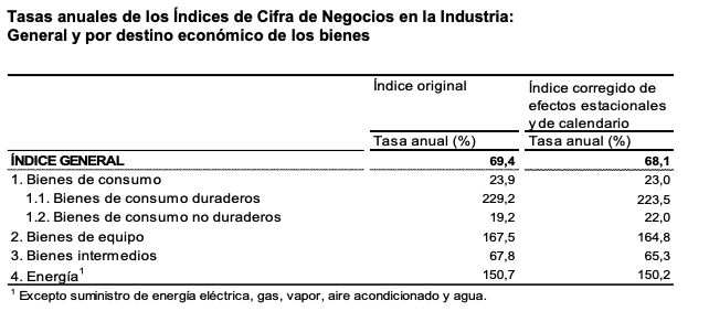 La variacion mensual del Indice General de Cifras de Negocios en la Industria es del 0,8% si se eliminan los efectos estacionales y de calendario 5