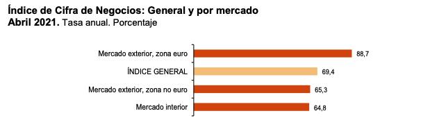 La variacion mensual del Indice General de Cifras de Negocios en la Industria es del 0,8% si se eliminan los efectos estacionales y de calendario 6