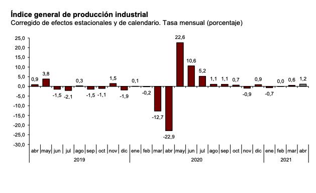 La variación mensual del Indice de Producción Industrial de Navarra y País Vasco es del 1,2% si se eliminan los efectos estacionales y de calendario