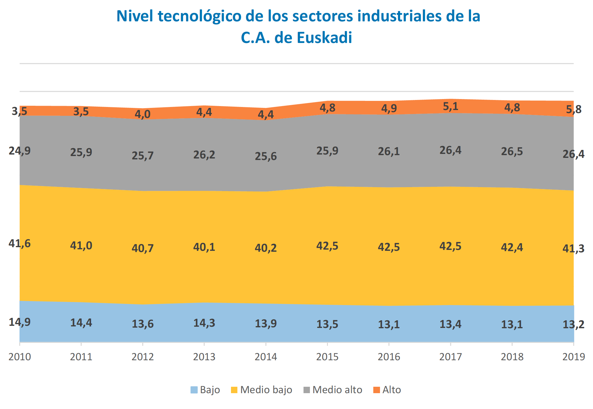 El 32% del VAB industrial esta generado por sectores de nivel tecnologico alto o medio alto en 2019 1