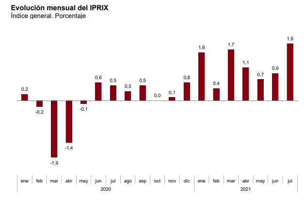 La tasa de variacion anual del IPRIX se situa en el 10,4%, un punto y medio superior a la registrada en junio 3