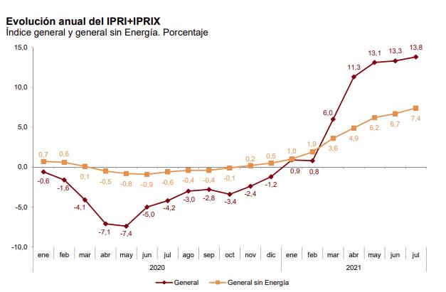 La tasa de variacion anual del IPRIX se situa en el 10,4%, un punto y medio superior a la registrada en junio 5