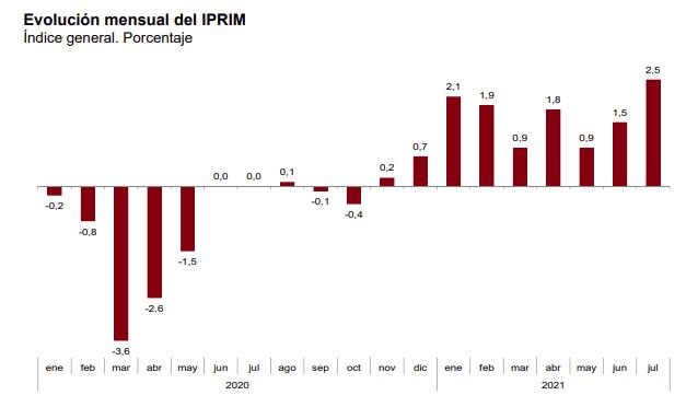 La tasa de variacion anual del IPRIX se situa en el 10,4%, un punto y medio superior a la registrada en junio 8