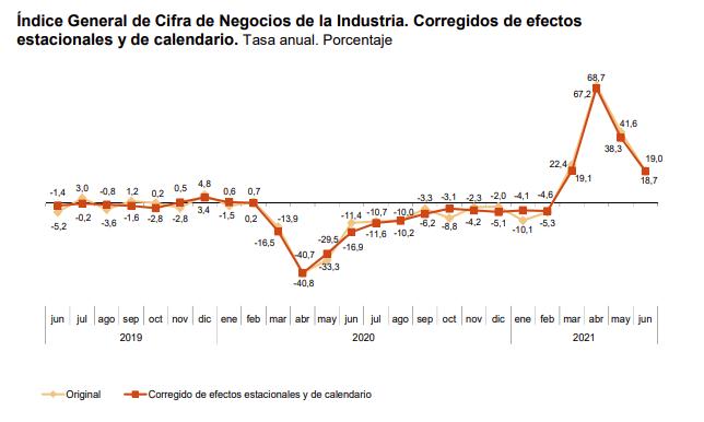 La variacion mensual del Indice General de Cifras de Negocios en la Industria es del −0,6% 3
