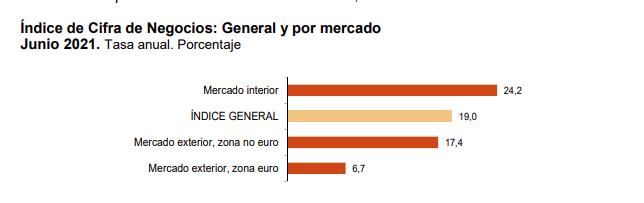 La variacion mensual del Indice General de Cifras de Negocios en la Industria es del −0,6% 5