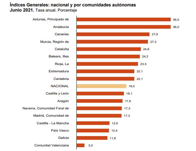 La variacion mensual del Indice General de Cifras de Negocios en la Industria es del −0,6% 6