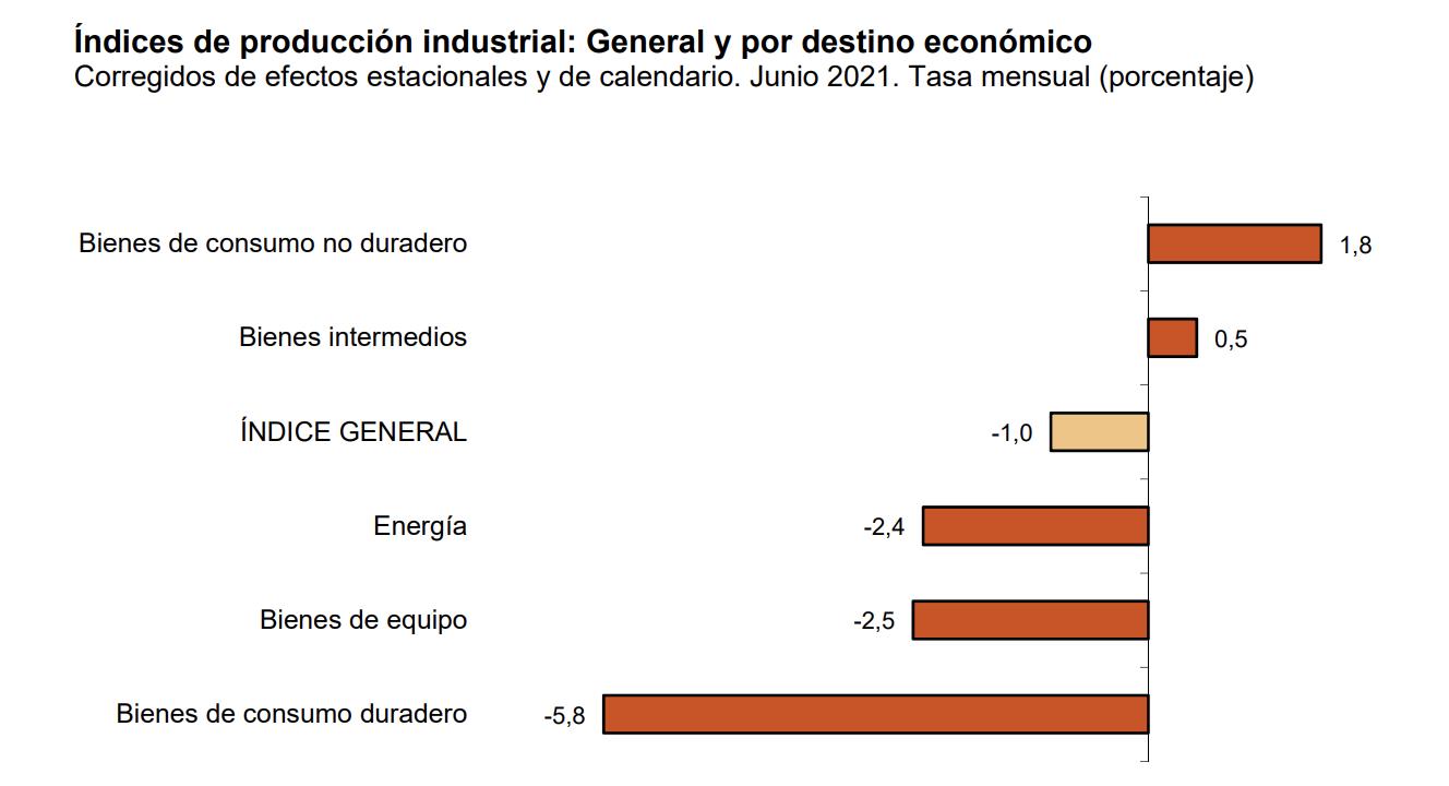 La variacion mensual del Indice de Produccion Industrial es del −1,0% 2