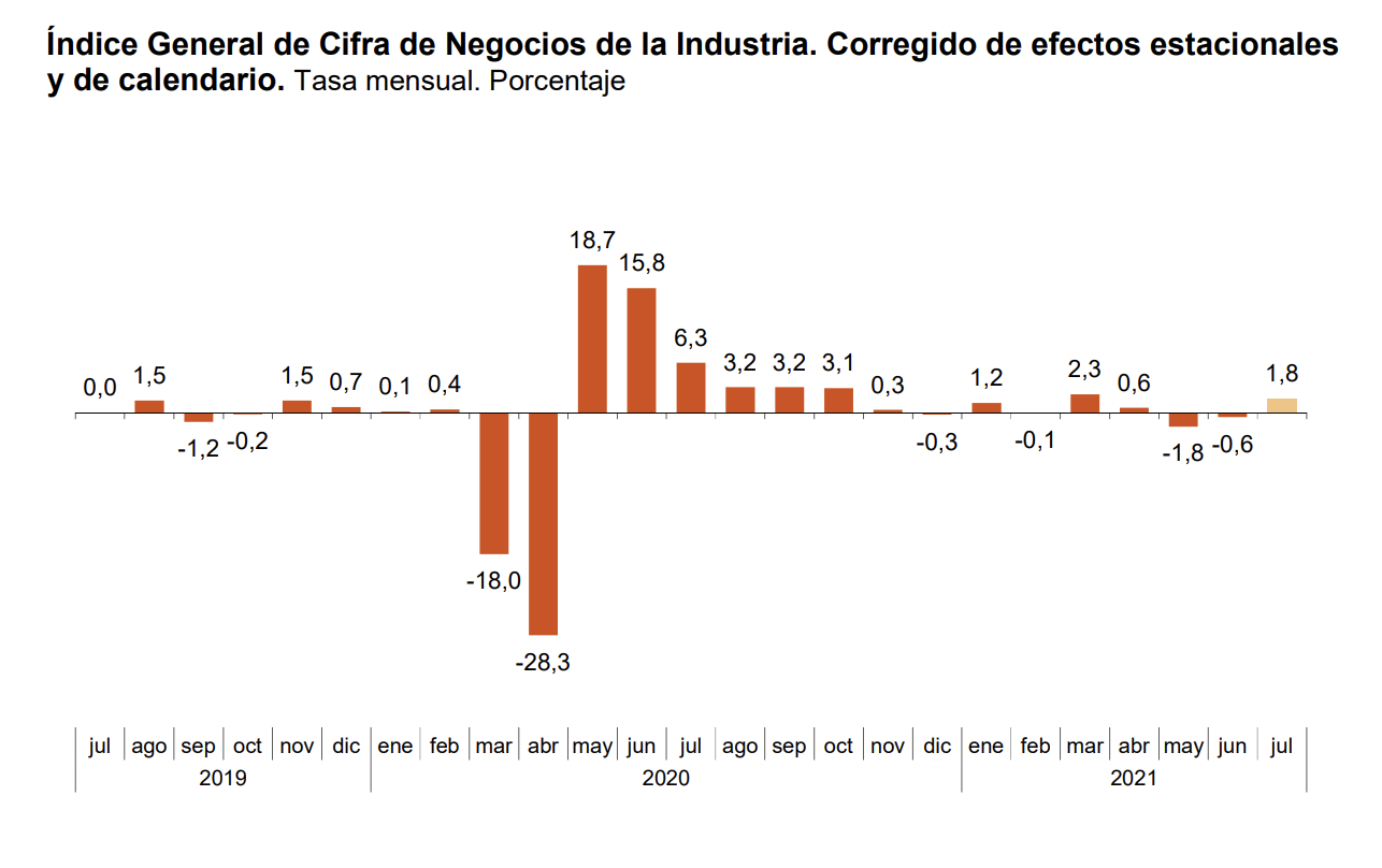 La variacion mensual del Indice General de Cifras de Negocios en la Industria es del 1,8% 1
