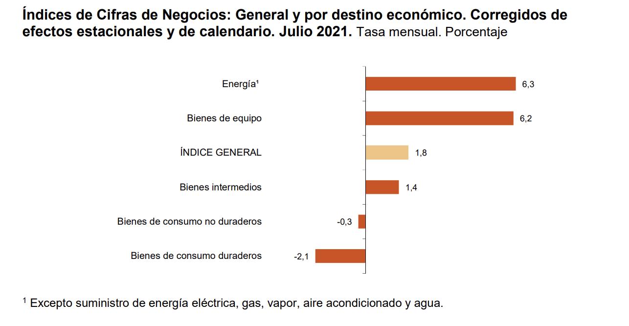 La variacion mensual del Indice General de Cifras de Negocios en la Industria es del 1,8% 2