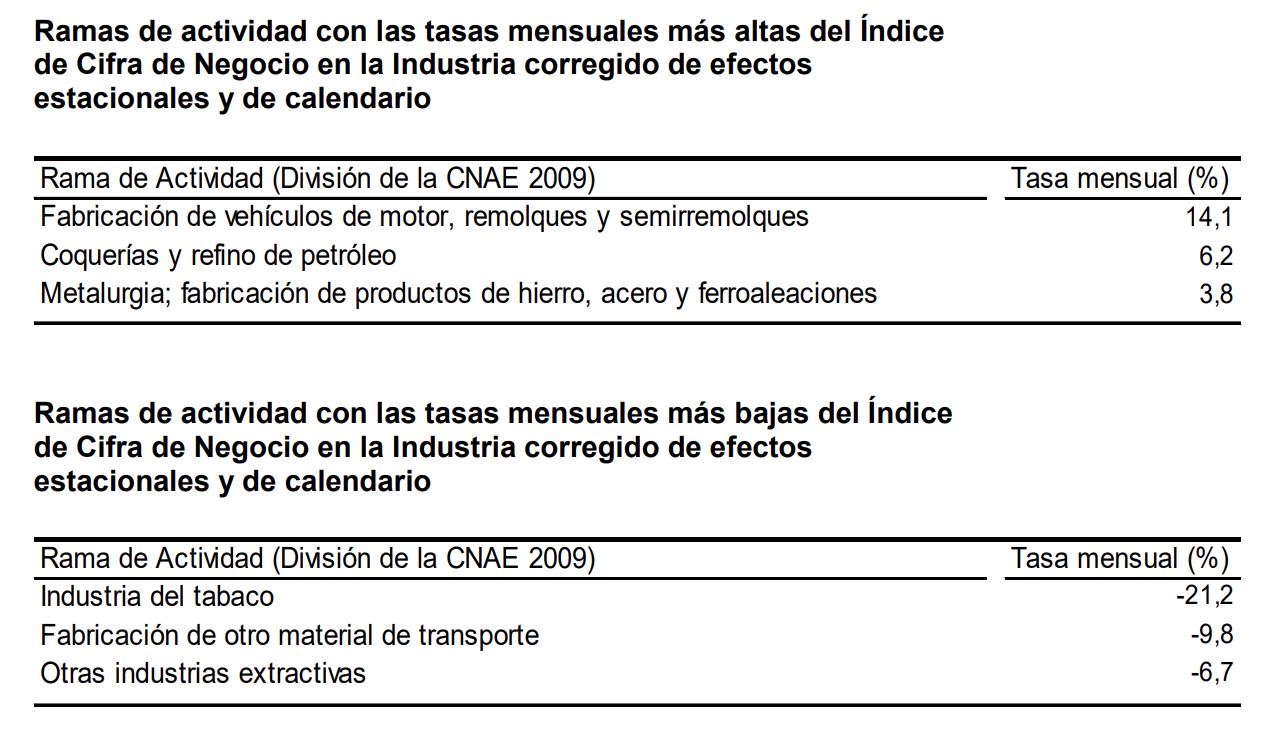 La variacion mensual del Indice General de Cifras de Negocios en la Industria es del 1,8% 3