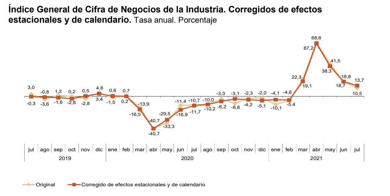 La variacion mensual del Indice General de Cifras de Negocios en la Industria es del 1,8% 4