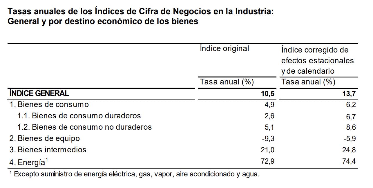 La variacion mensual del Indice General de Cifras de Negocios en la Industria es del 1,8% 5